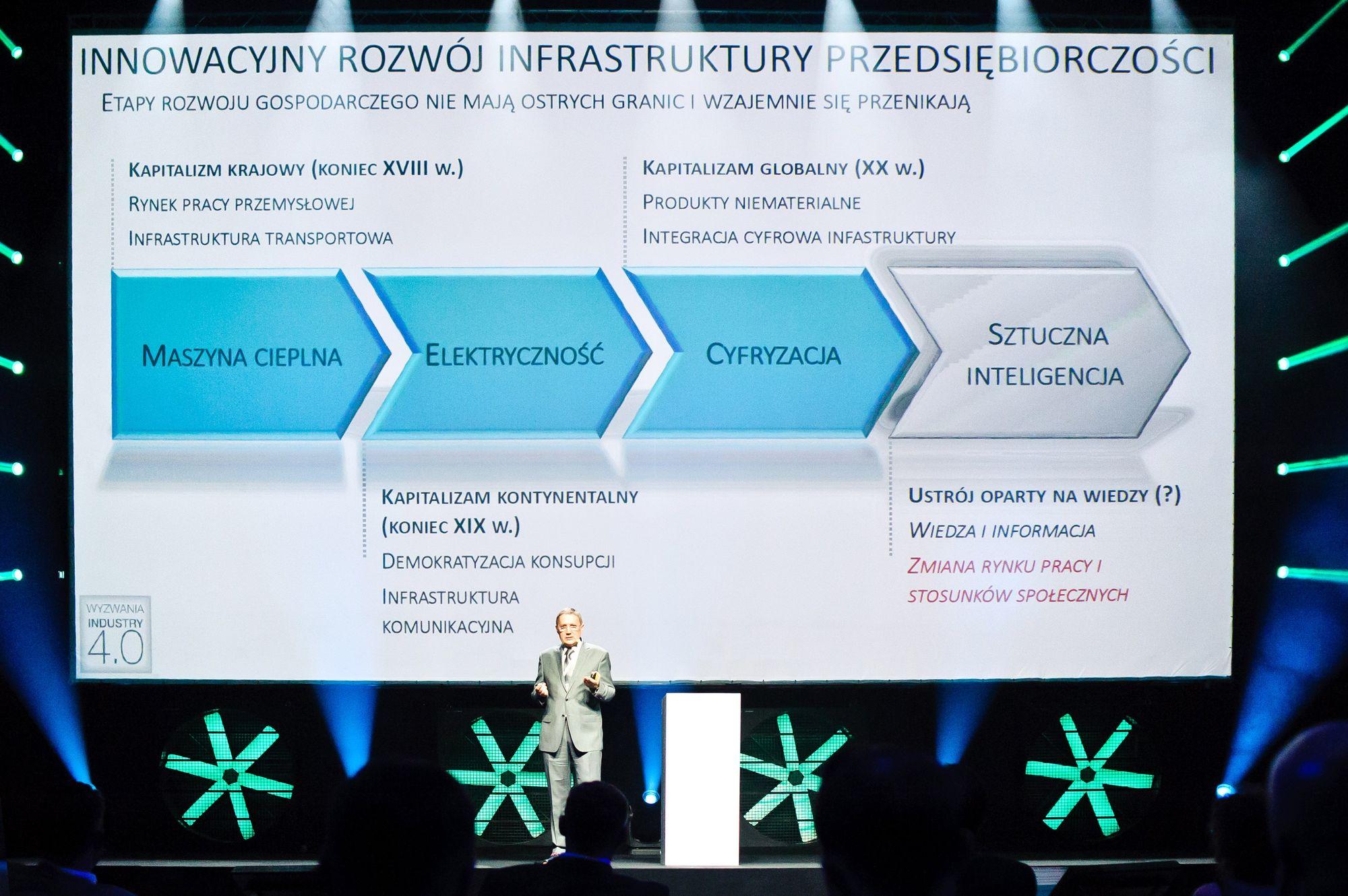 Wyzwania Industry 4.0