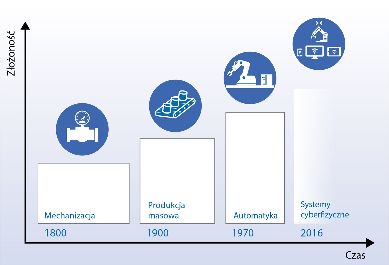 Przemysł 4.0 - Portal Nowoczesnego Przemysłu